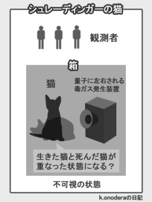 出典 k-onodera.net. 「シュレディンガーの猫」 ...